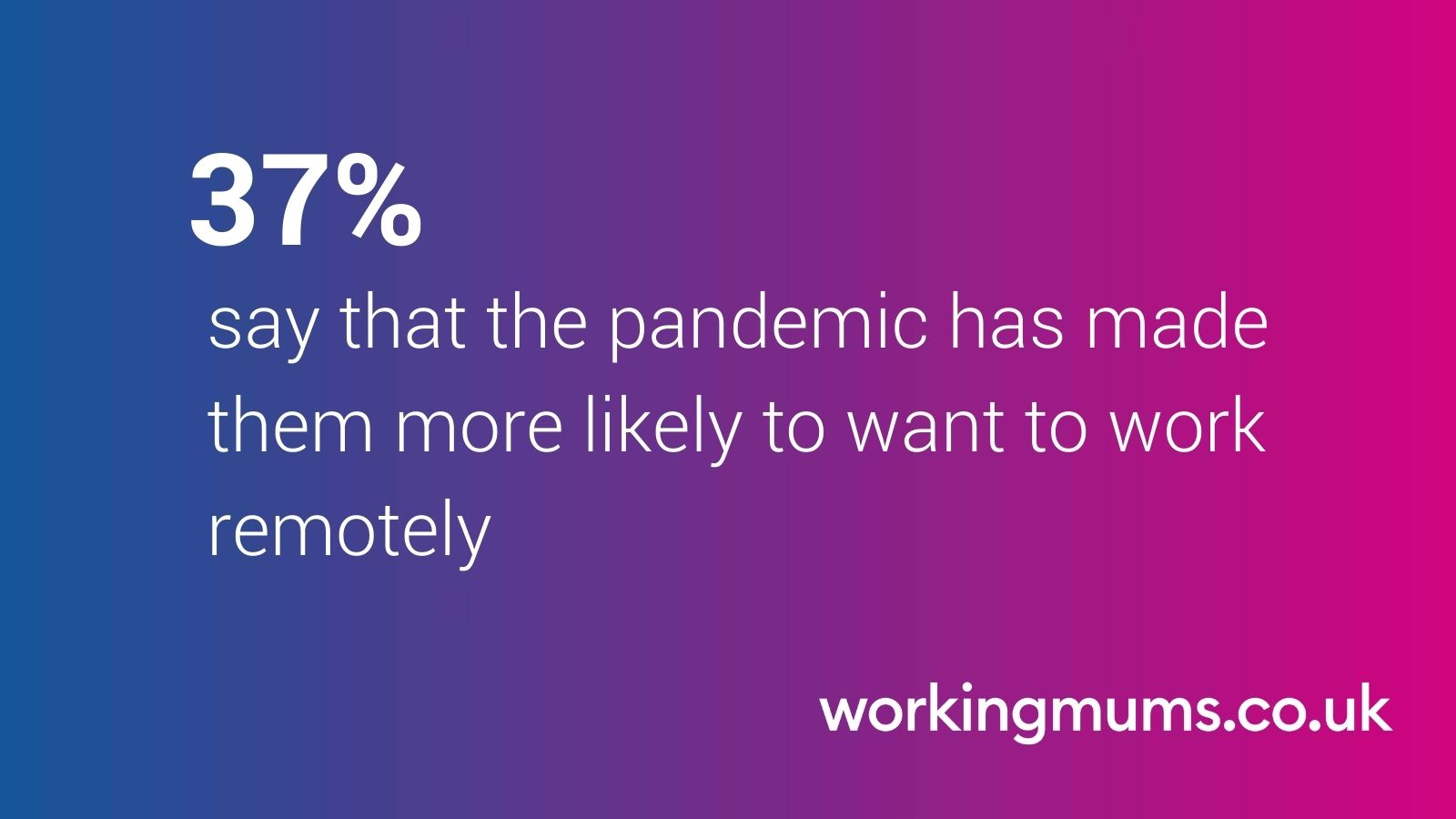 37% say that the pandemic has made them more likely to want to work remotely